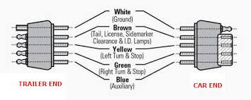 how to wire lights on a trailer wiring diagrams instructions 5 wire trailer wiring diagram