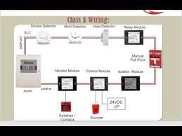 fire alarm system class a v s class b اساسيات نظام انذار الحريق fire alarm system class a v s class b اساسيات نظام انذار الحريق