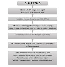Gp Rating Career Flow Chart How To Join Merchant Navy Gp Rating