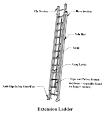 similiar ladder safety diagram keywords ladder parts diagram ladder image about wiring diagram and