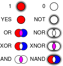 Boolean Venn Diagram Generator Venn Diagram Representation Of Logic Gates Wiring Diagram