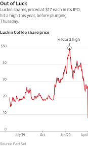 Luckin coffee to pay us$180 million to settle sec charges of accounting fraud as it inflated numbers to rival starbucks. Banks Stand To Lose More Than 100 Million On Loan To Chairman Of China S Luckin Coffee Wsj