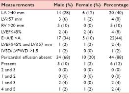 Normal Sgpt Level Chart Cardiovascular Manifestations Of Hepatitis C Virus Infection