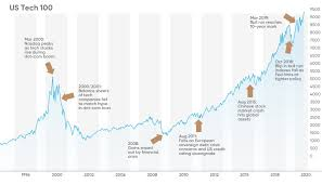 Where capital market logistics are. Nasdaq 100 Vs S P 500 Which Is A Better Bet In America