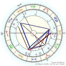 Astrodienst Free Natal Chart Astrodienst Natal Chart Free