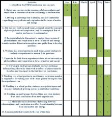 Management Plan Gantt Chart Program Implementation Plan