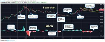 Macd Chart Bitcoin Key Indicator Turns Bullish As Bitcoin Struggles To Break
