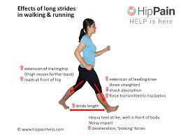 reduce hip pain in walking and running