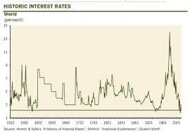 Interest Rate 828cloud