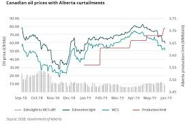 Oil Prices Alberta Chart Dont Expect Oil Prices To Get Less Volatile Anytime Soon