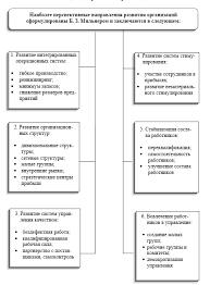 Тенденции развития организаций будущего Реферат Тенденции развития организаций