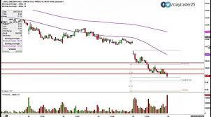 Gld Etf Stock Chart Direxion Daily Jr Gld Mnrs Bull 3x Etf Jung Stock Chart