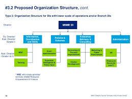 Final Msme Di Strategic_recommendation_report