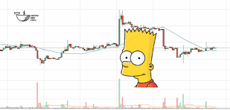 Bart Chart Pattern The Bart Pattern The Meme The Market Maker The Legend
