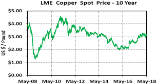 Consider The Curious Case Of Dr Copper Kitco News