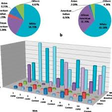 pie charts demonstrating the potion racial diversity in duck creek watershed obned through a