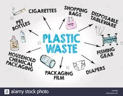 Waste Management Recycling Chart Plastic Waste Concept Waste Collection And Recycling