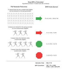 Academic Progress Rate Explained Ncaa Org The Official