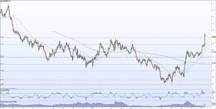 Sterling Gbp Outlook Post Election Gbp Usd And Eur Gbp