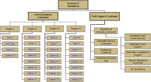 Pa State Government Chart Isp Organization Chart Tree Of Life Corporate Organizational