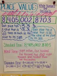 Expanded Form 5th Grade Anchor Chart Seven Outrageous