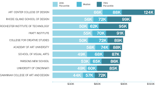 Architecture Interior Design Salary Beauteous Creative Employment Snapshot