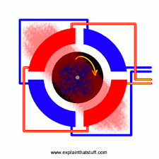 Simple animation showing how an AC induction motor is powered by a