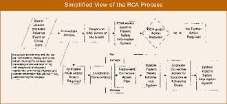 Root Cause Analysis Custom The Veterans Affairs Root Cause Analysis System In Action