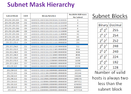 Cidr Chart Subnet Mask And Cidr How Many Valid Hosts Can Be Used On A