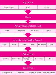 Printable Wedding Timeline Checklist The Best Wedding Planning Checklist To Keep You Sane Apw