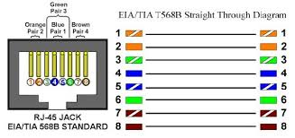 Cat6 Cable Wiring Diagram In 2019 Cat6 Cable Ethernet