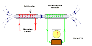 alternating current gif. animated gif of electromagnetic induction by ac current alternating