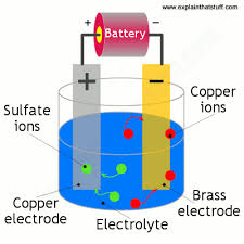 Plating Process Flow Chart How Electroplating Works Explain That Stuff