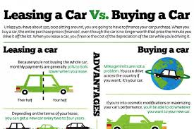 Buying A Car Or Leasing A Car Leasing Versus Buying A Car Brandongaille Com