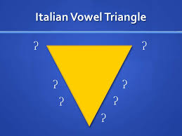 This online translator allows you to convert italian text to phonetic transcription using international phonetic alphabet (ipa) symbols. International Phonetic Alphabet Basics Of Singing Italian