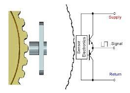 sd sensor wiring diagram wiring diagram expert sd sensor wiring diagram wiring diagram repair guides sd sensor wiring diagram