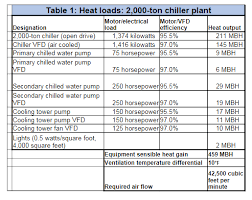 Consulting Specifying Engineer Chiller Plant Cooling