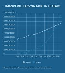 Walmart Pay Grade Chart 2018 How Much Money Does Walmart Make In A Year Money Nation
