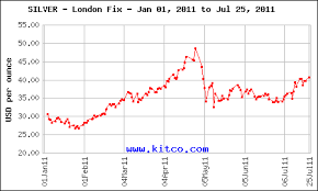 Kitco Silver Chart 2011 Silver Price Chart In 2011