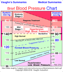Blood Pressure Range Chart Vaughns Summaries
