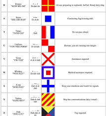 Gimson's phonemic system with a few. Releasethekraken Brunobarking On Twitter 5 Here S The Naval Meanings For Each Phonetic Letter