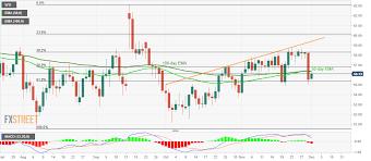 Oil Crude Oil Price And Forecast Wti Bounces Amid Opec