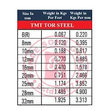 Chart Of Weight Pande Sons Group Weight Chart