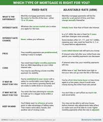 7 1 Arm Mortgage Rates Chart Pinterest