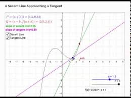 Secant Line Demonstration Of A Secant Line Approaching A Tangent Line Youtube