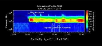 Swri Org Chart Nasas Juno Spacecraft Enters Jupiters Magnetic Field
