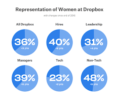 Dropbox Chart An Update On Diversity At Dropbox Dropbox Blog