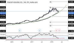 Tcehy Stock Price And Chart Otc Tcehy Tradingview Uk