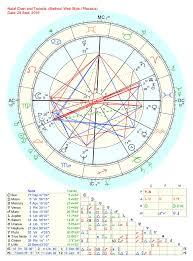 Adyashanti Birth Chart Https Anupturnedsoul Wordpress Com 2014 01 06 The Zen Of
