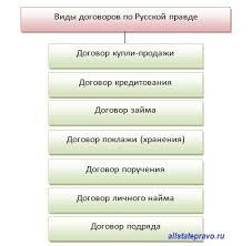 Виды договоров по Русской правде
